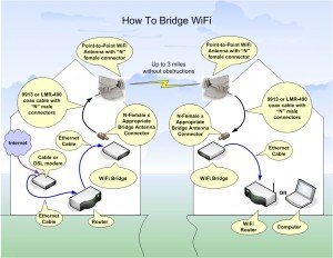 Long Range WIFI