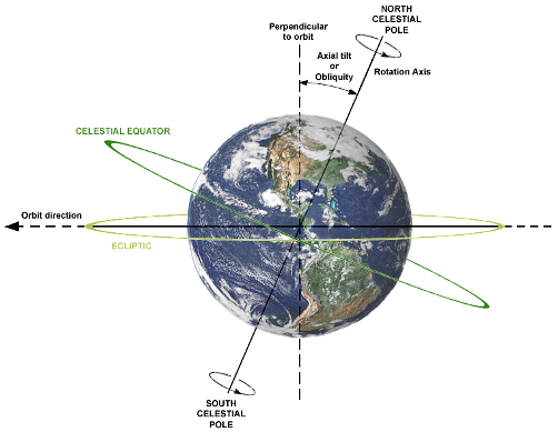 illumination of earth by the sun at march equinox