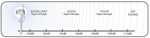 signal strength graph dBi